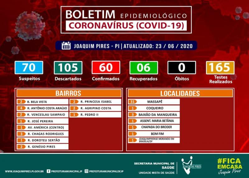 Confira boletim sobre o coronavírus em Joaquim Pires do dia 23 de junho
