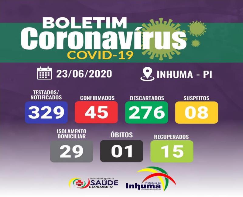 Confira dados do coronavírus nessa terça-feira (23), em Inhuma
