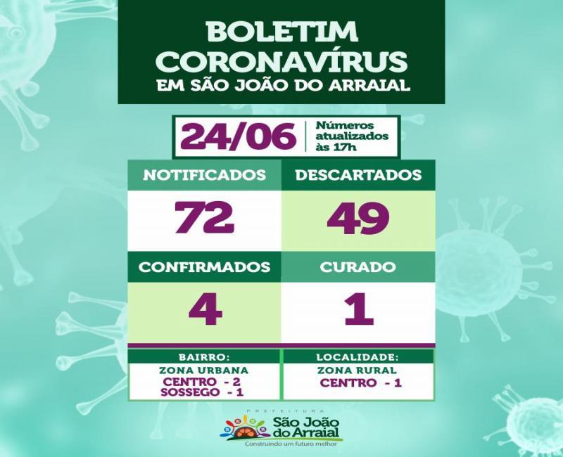 Sobe para 04 o número de casos de Coronavírus em São João do Arraial