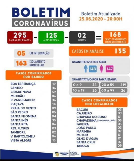 Saúde de Demerval Lobão divulga boletim atualizado dos casos de Covid-19