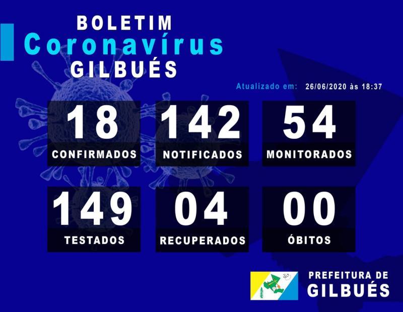 Confira o boletim diário sobre casos de Covid-19 em Gilbués