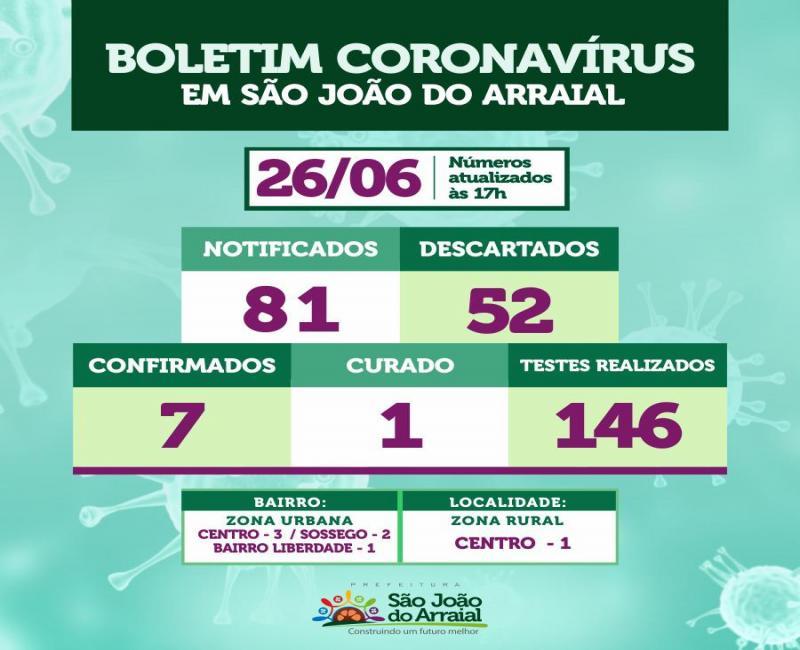 Sobe para 07 o número de casos de Coronavírus em São João do Arraial