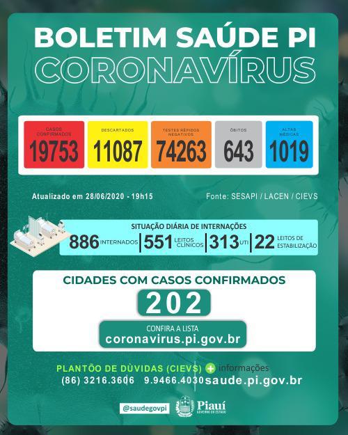 Piauí registrou 595 novos casos de pacientes infectados e 28 mortes