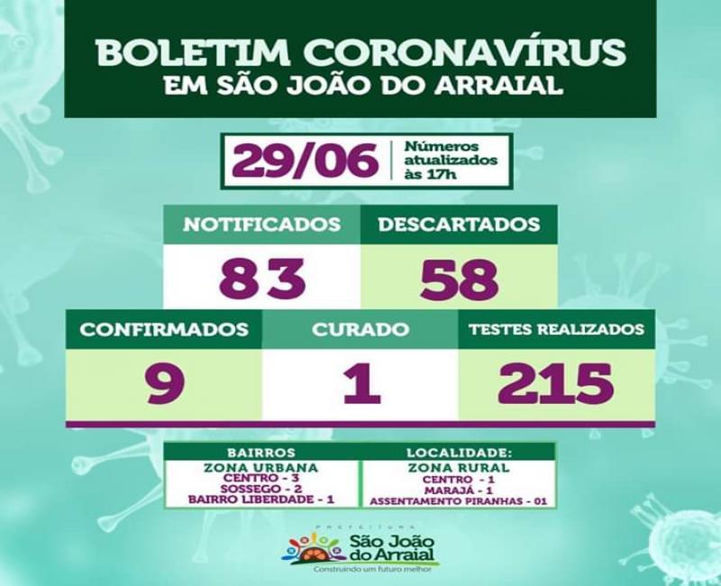 Confirmado mais um caso de Coronavírus em São João do Arraial