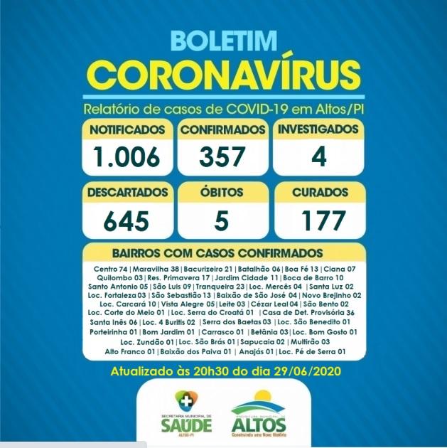 Boletim epidemiológico: Altos registra mais 12 casos de Covid-19