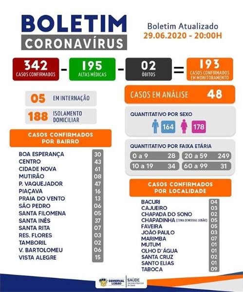 Demerval Lobão registra 195 casos recuperados da Covid-19