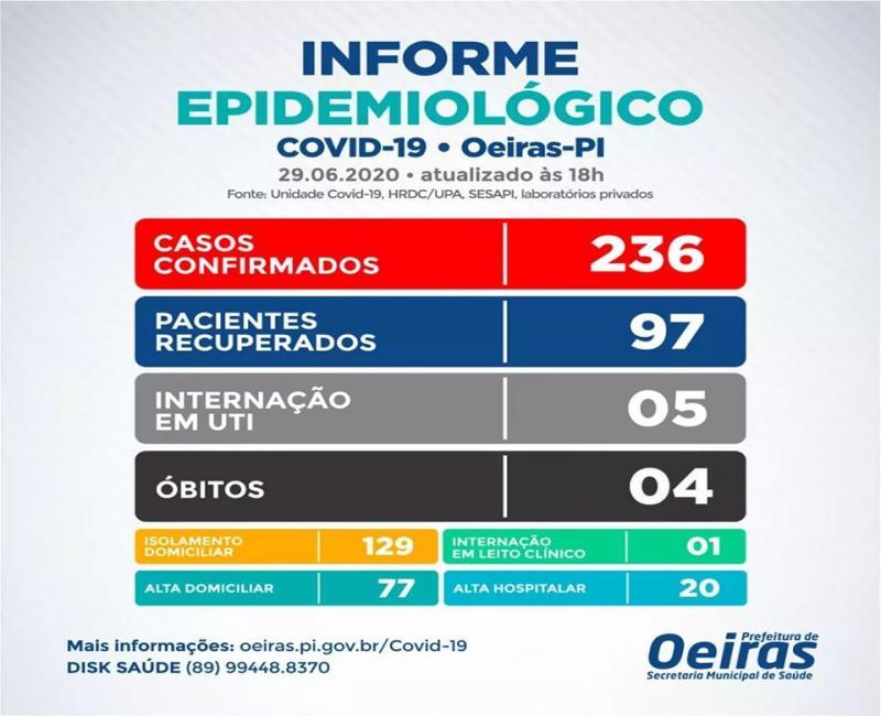Oeiras registra mais 29 casos e o quarto óbito por Covid-19