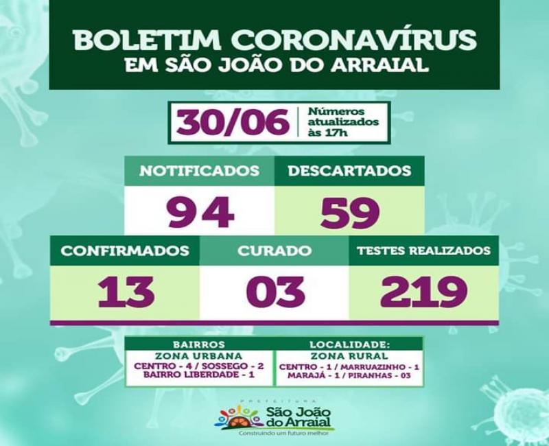 São João do Arraial tem 13 casos confirmados de Covid-19, 03 estão curados