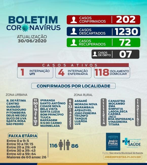 José de Freitas agora registra 202 casos confirmados de covid-19.