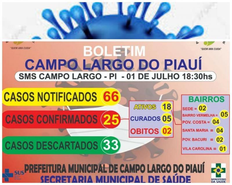 Sobe para 5 o número de pessoas curada da Covid-19 em Campo Largo do Piauí
