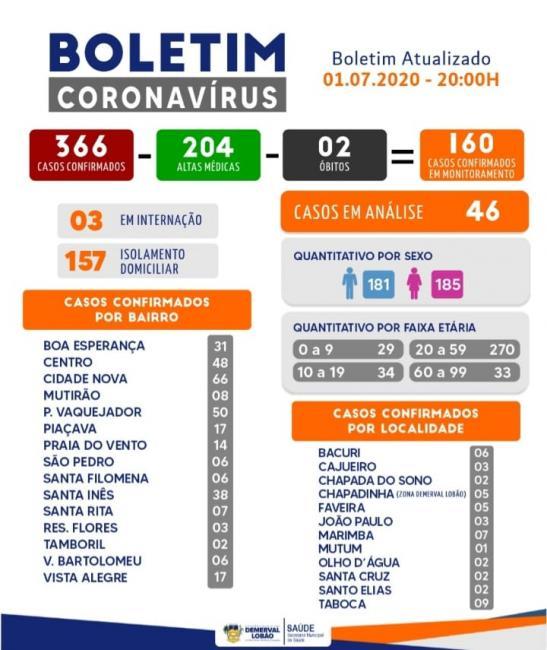 Demerval Lobão registra 204 casos recuperados da Covid-19