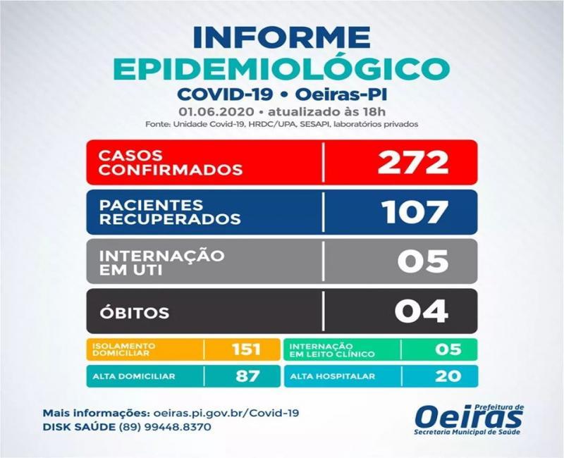 Boletim epidemiológico: Oeiras registra mais 26 novos casos de Covid-19