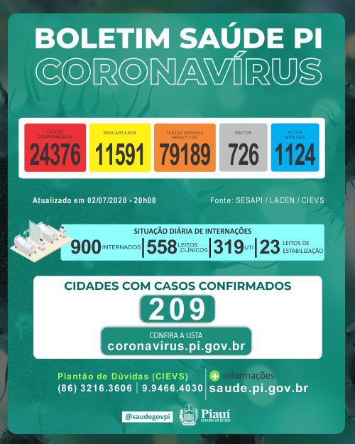 Piauí chega a 24.376 casos confirmados e 726 mortes por covid