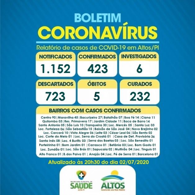 Covid: Altos registra mais 26 casos positivos e 20 novos casos recuperados