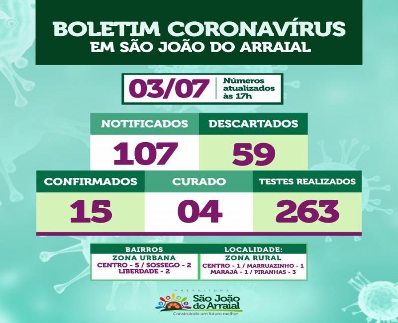 Sobe para 04 o número de curados da Covid-19 em São João do Arraial