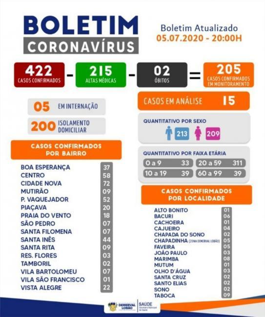 Covid: Demerval Lobão registra mais 2 altas médicas, totalizando 215 altas