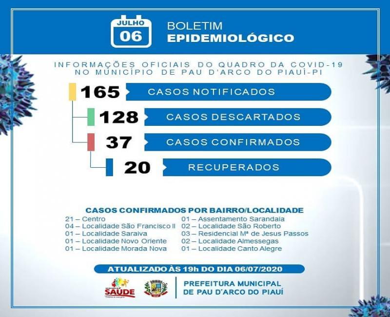 Pau D'Arco registra 37 casos confirmados e 20 recuperados da Covid-19