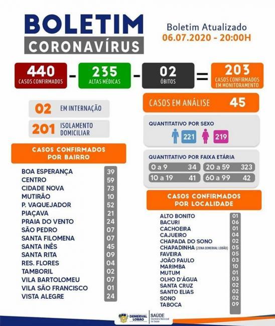 Demerval Lobão registra 235 casos recuperados da Covid-19