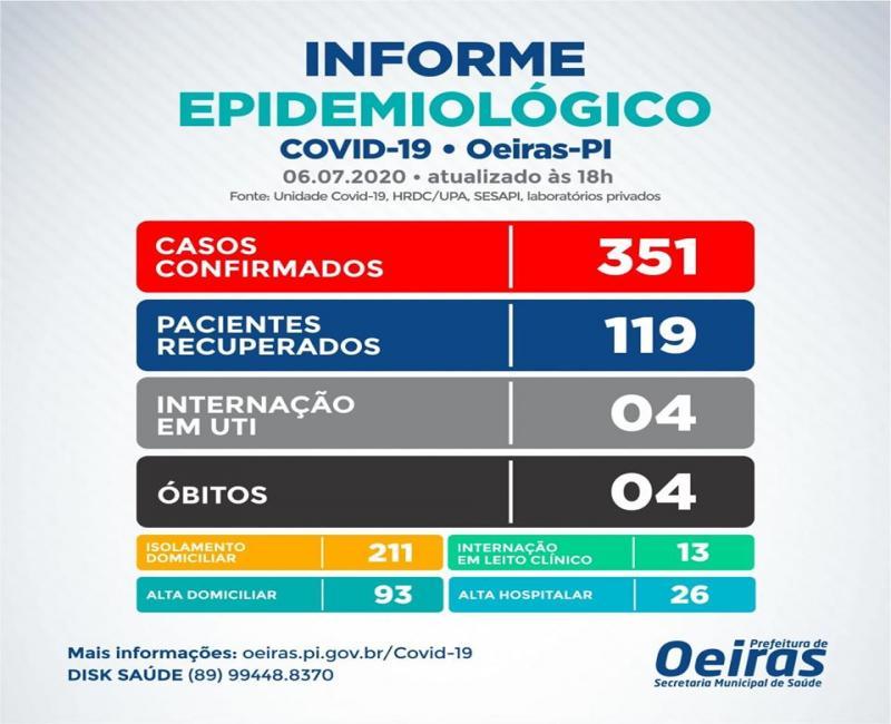 Oeiras registra mais 19 casos positivos e 4 casos recuperados da covid-19