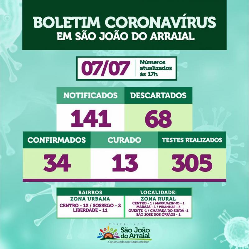São João do Arraial registra mais 10 casos confirmados de coronavírus