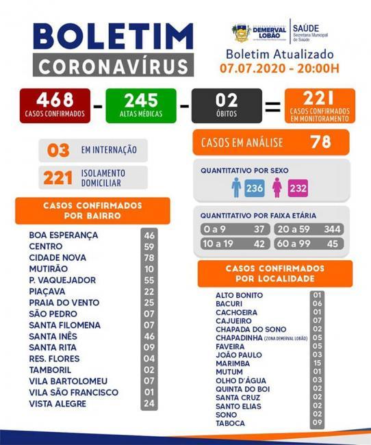 Saúde de Demerval Lobão divulga o boletim dos casos de COVID 19