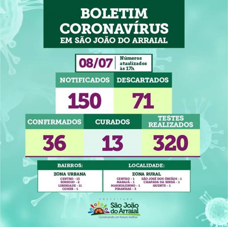São João do Arraial tem 36 casos confirmados de Covid-19, 13 estão curados