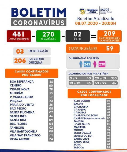 Demerval Lobão registra 270 casos recuperados da Covid-19