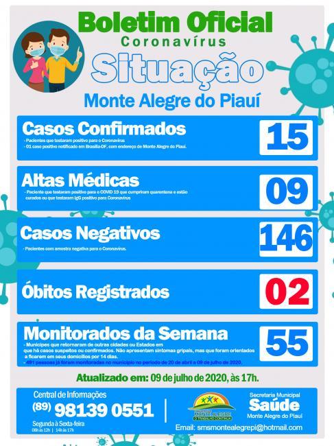 Boletim Oficial registra 15 casos confirmados de coronavírus e 02 óbitos