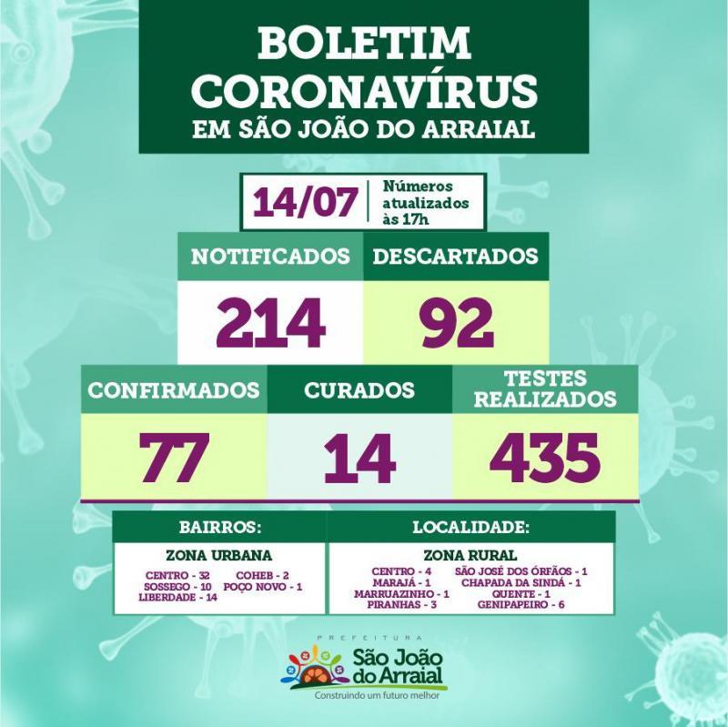 São João do Arraial registrou 16 casos de Covid-19 nas últimas 24 horas