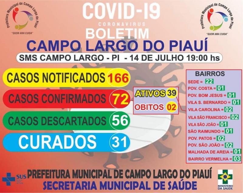 Sobe para 72 casos positivo de Covid-19 em Campo Largo do Piauí