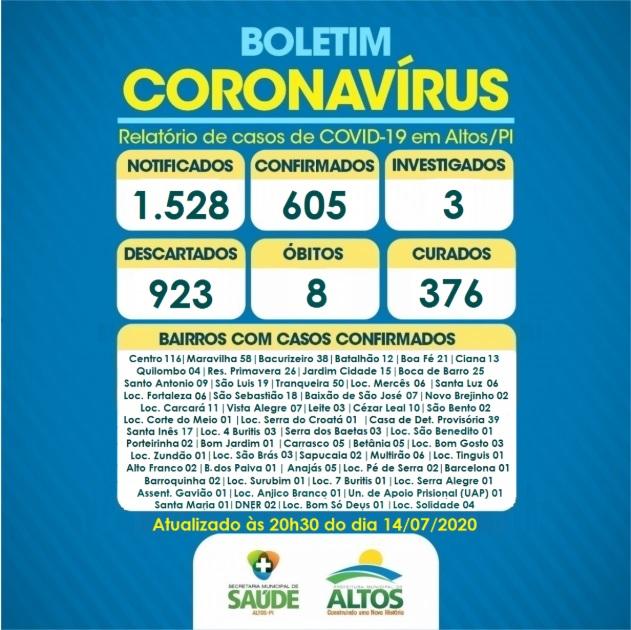 Altos registra 21 novos casos confirmados da Covid-19