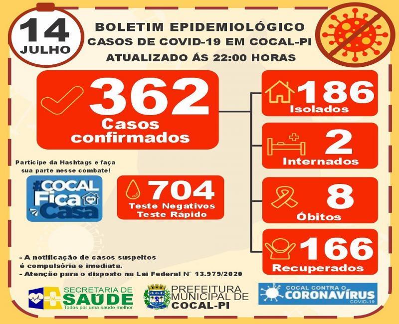 Cocal registra o 8º óbito por covid-19 e chega aos 362 casos confirmados