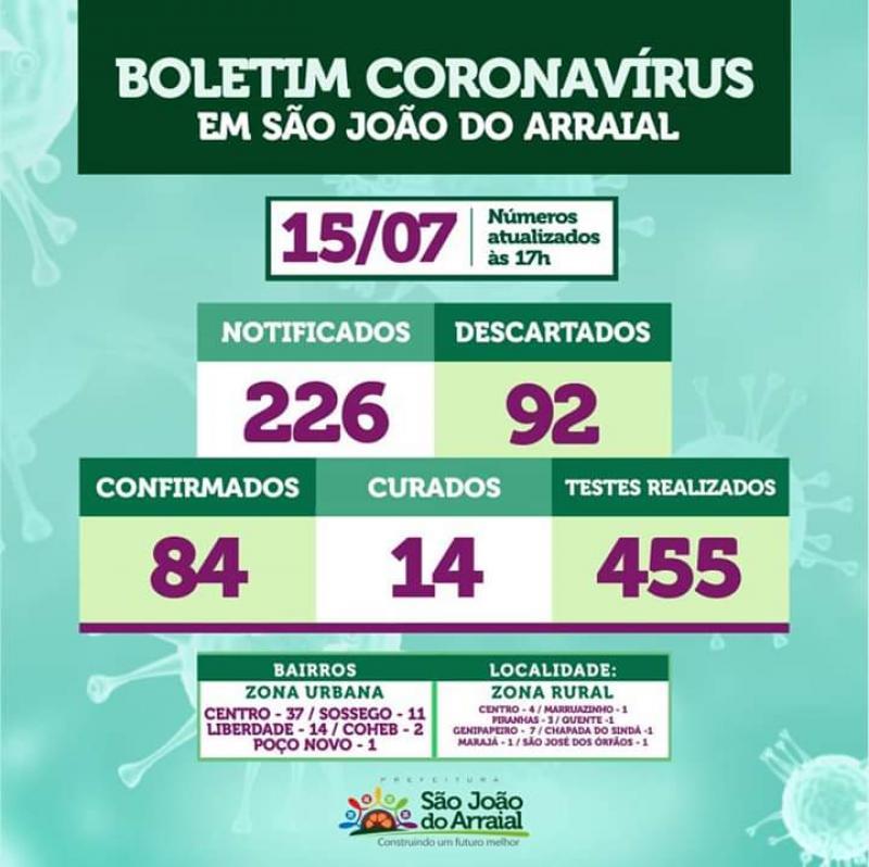 São João do Arraial registrou mais 07 novos casos de Coronavírus
