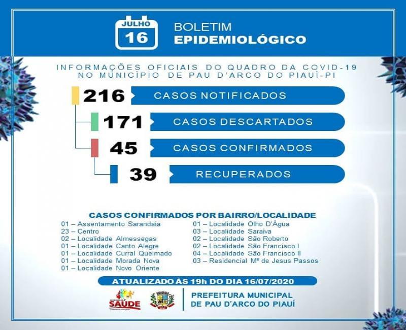 Saúde de Pau D'Arco divulga atualização dos casos de Covid-19