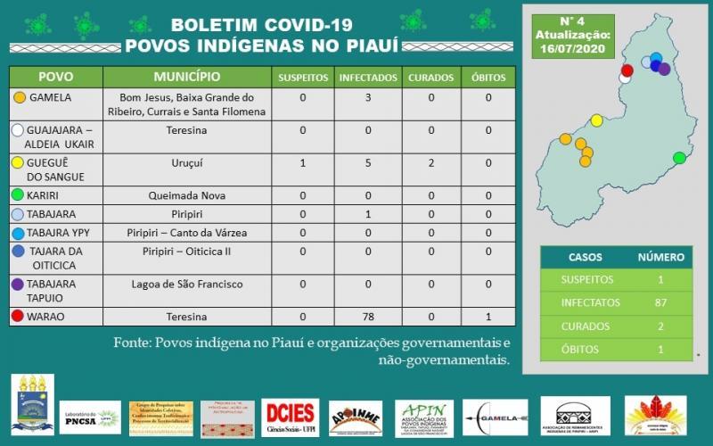 Piauí tem 87 indígenas contaminados pela covid-19