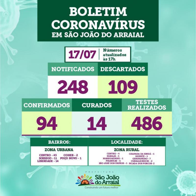 São João do Arraial registrou mais 04 novos casos de Coronavírus
