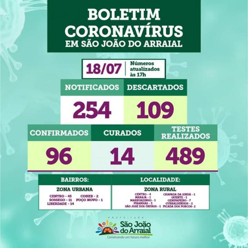 Confirmados mais 02 casos de Coronavírus em São João do Arraial