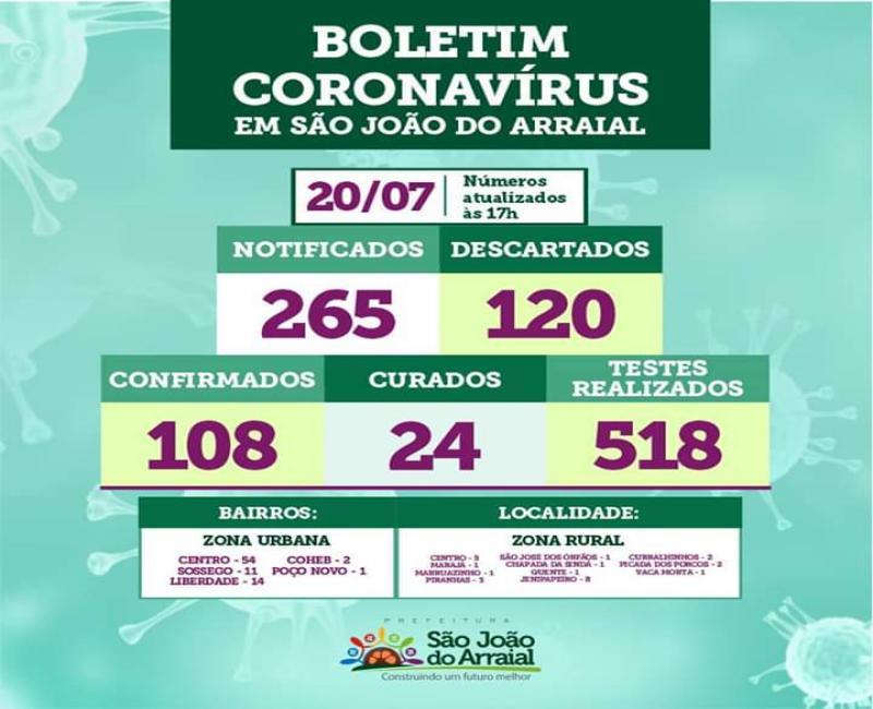Chegam a 108 os casos confirmados de Covid-19 em São João do Arraial