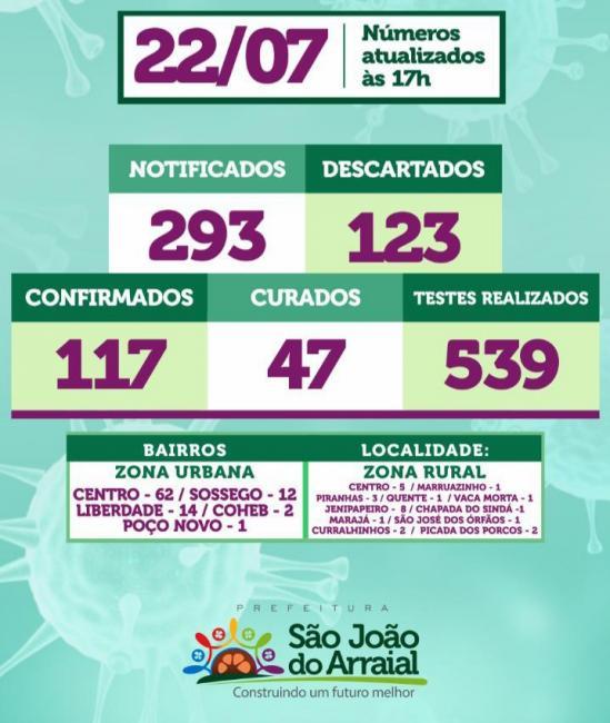 Sobe para 47 o número de pacientes curados da Covid-19 em São J do Arraial