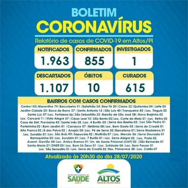Altos ultrapassa os 600 casos de pessoas recuperadas da Covid-19