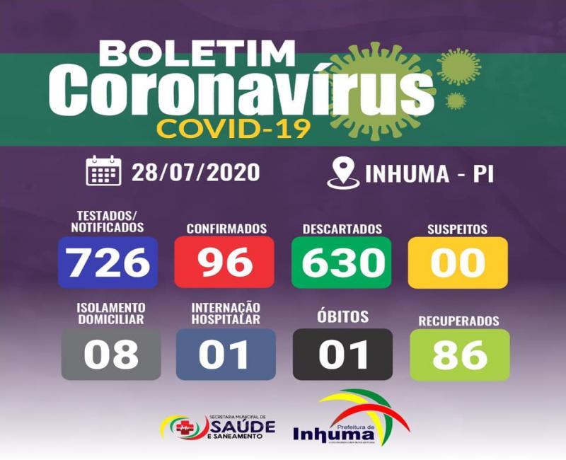 Sobe para 96 o número de casos confirmados de coronavírus em Inhuma