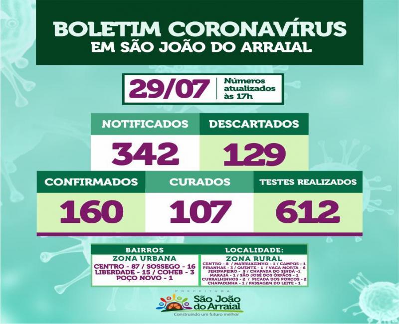 Sobe para 107 o total de pessoas curadas da Covid-19 em São João do Arraial