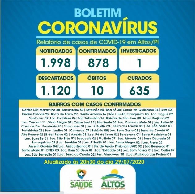 Altos registra mais 20 altas totalizando em 635 recuperações da Covid-19