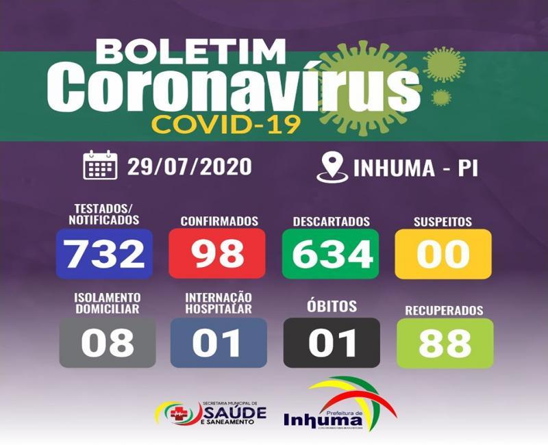 Inhuma registra 2 novos casos positivos e 2 recuperações da Covid-19