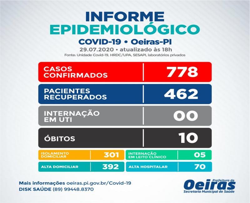 Oeiras registra 22 novos casos e 13 pacientes recuperados da Covid-19