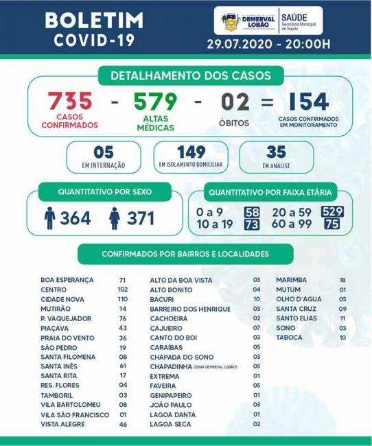 Demerval Lobão registra mais 15 altas, totalizando 579 recuperados da COVID