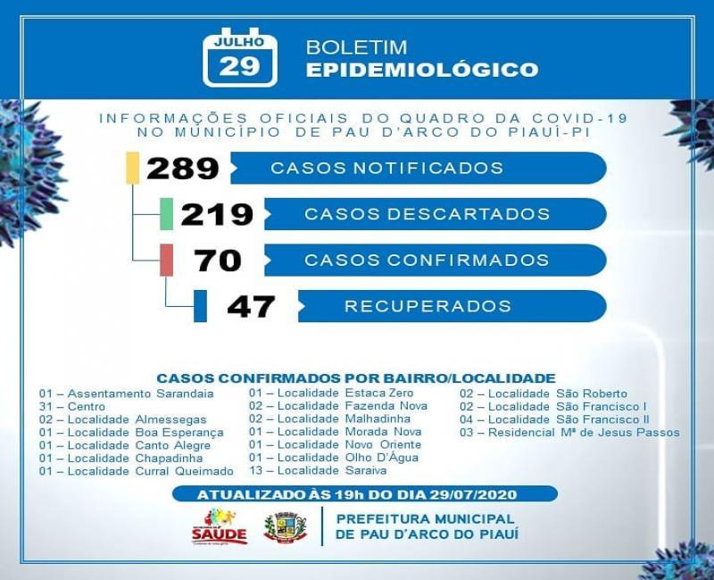 Sobe para 70 o número de casos confirmados de coronavírus em Pau D'Arco