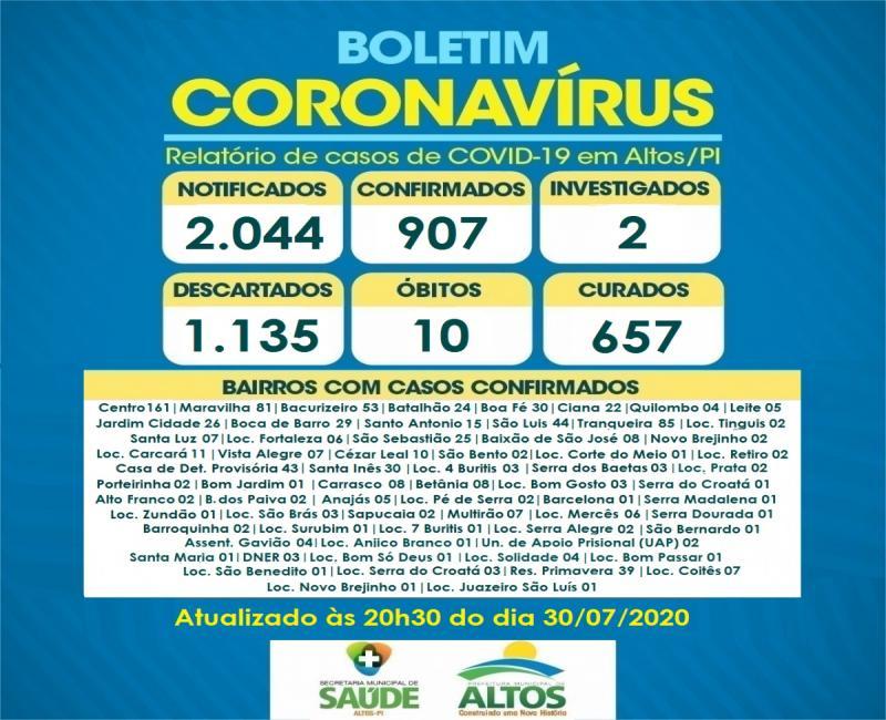 Altos chega aos 907 casos confirmados de Coronavírus