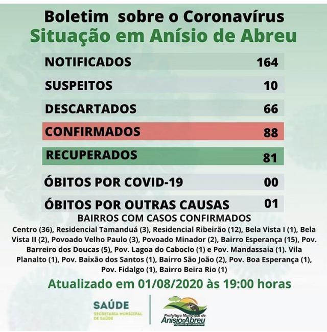 Números de casos de coronavírus