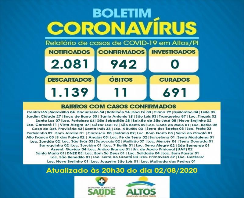 Confira o boletim sobre os casos da Covid-19 em Altos